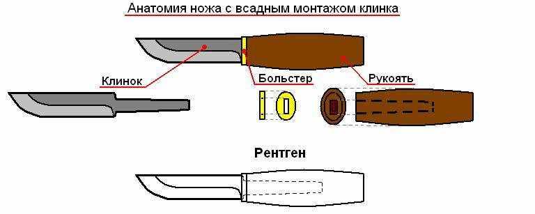 Как сделать нож правой руке